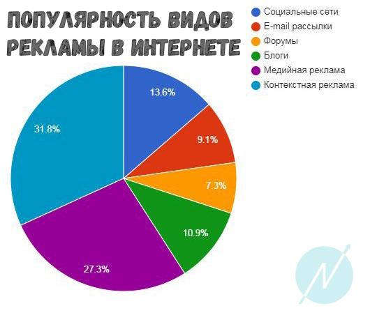 Популярность видов рекламы в интернете