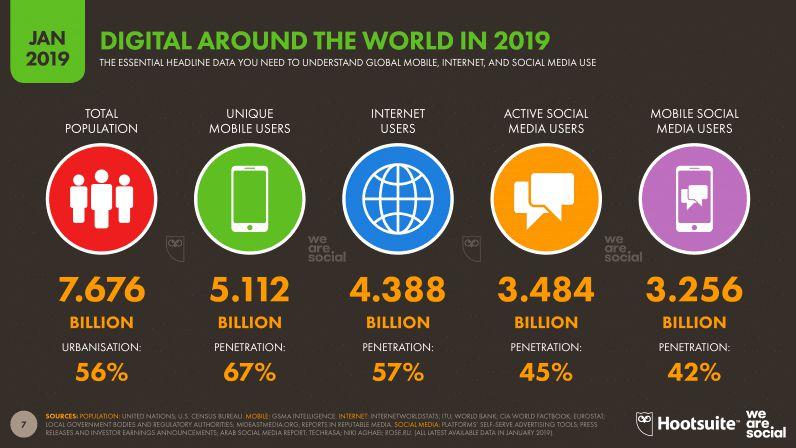 Картинка про контекстную рекламу, статистика
