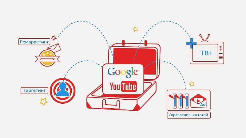 ремаркетинг для видео и видеохостингов